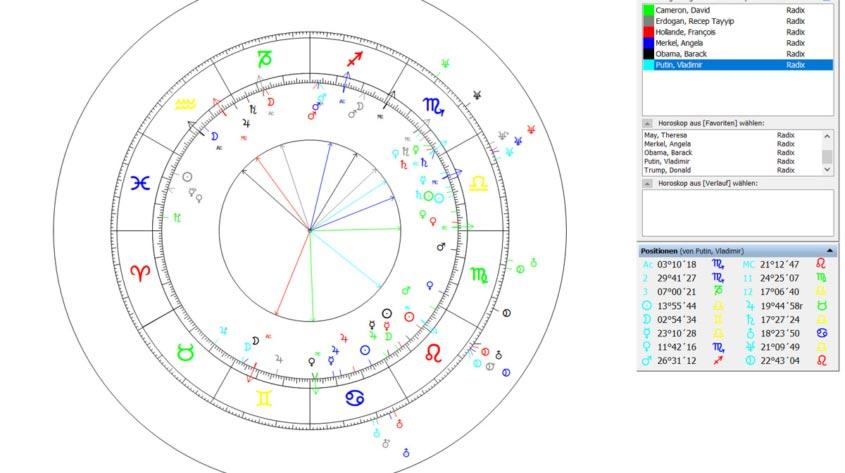 Gruppenhoroskop Software Astroplus