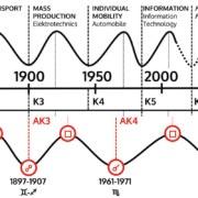 astrologischer Kondratieff Zyklus