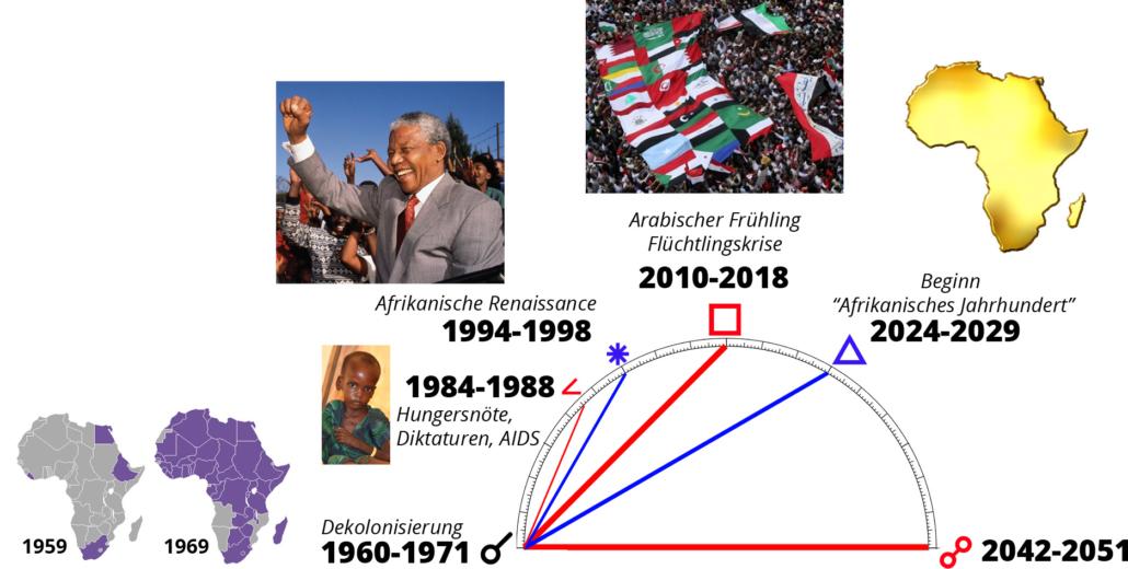 Das Afrikanische Jahrhundert 1